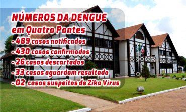 Quatro Pontes chega a 430 casos confirmados de dengue, com 10,7% da população infectada