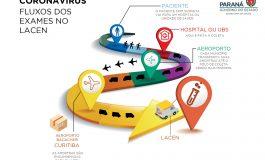 Saiba como é feito o exame para detectar o novo coronavírus no Paraná
