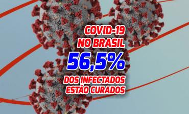 Brasil registra 43 mil casos de coronavírus, mas 56,5% das pessoas estão curadas; 6,4% entraram e óbito