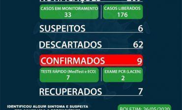 Marechal Rondon registra mais dois casos de coronavírus e chega a 9 confirmados, com 7 recuperados