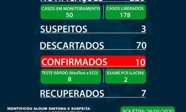 Marechal Rondon registra mais um caso positivo de coronavírus; agora são dez, mas 7 estão recuperados