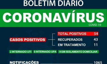 Marechal Rondon tem dois pacientes com covid-19 internados em UTI e soma 54 casos positivos