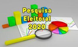 Pesquisa aponta Rodrigo Schanoski com 52,71% das intenções de votos em Maripá; Jânio tem 22,48%
